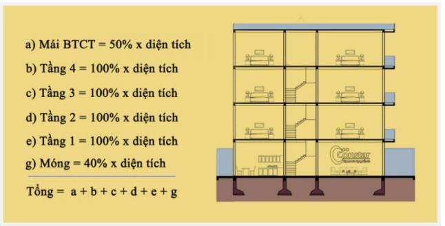 Cách tính m2 xây thô