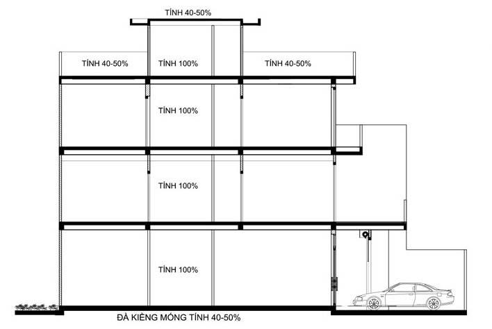 Tính phần trăm chi phí m2 xây nhà
